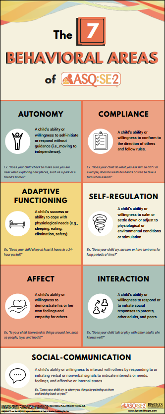 Infographic illustrating the 7 behavioral areas of ASQ:SE-2