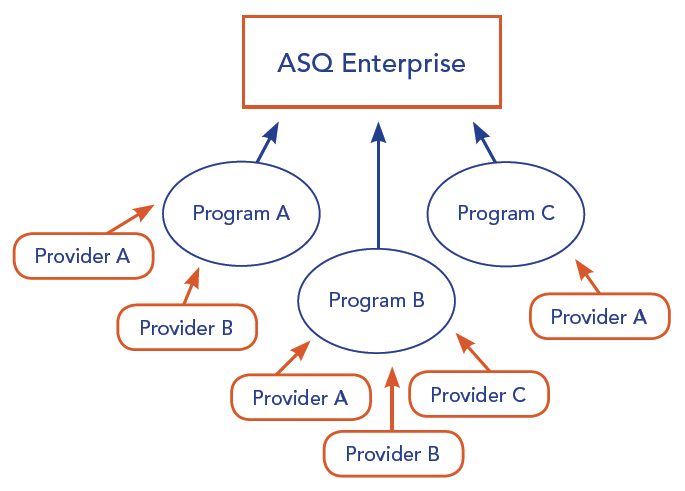 ASQ Enterprise Diagram