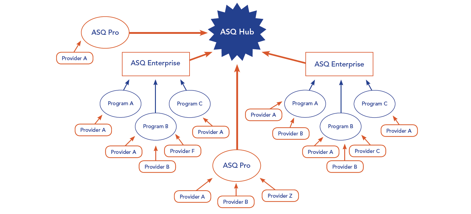 ASQ Online - Ages and Stages